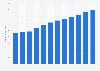 Costco's revenue worldwide 2018-2024