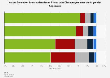 Nutzung von Leihwagen neben dem privaten Fahrzeug in Deutschland in 2017