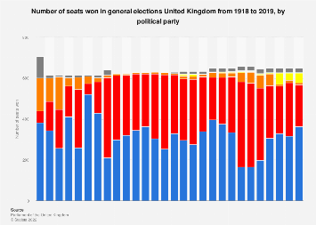 Number of seats won in general elections in the United Kingdom (UK) 1918-2015