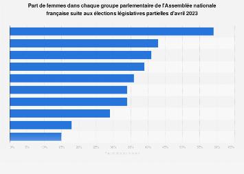 Part des femmes députés après les législatives de 2017 par parti politique en France