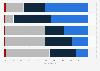 Umfrage zu eigenem Fehlverhalten beim Autofahren in der Schweiz 2016