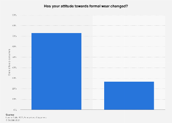 Attitude towards formal wear worldwide 2016