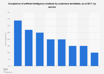 Customer comfort with AI chatbot service worldwide 2017, by service