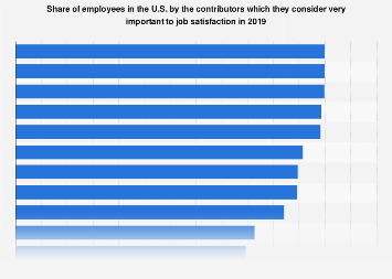 Greatest contributors to employee satisfaction in the U.S. as of December 2016