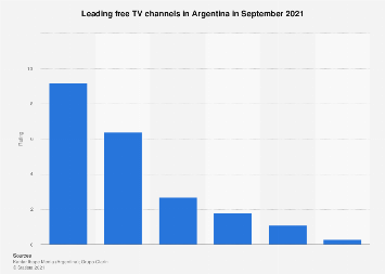 Most watched free TV channels in Argentina 2020 | Statista