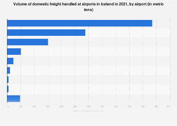 Iceland Volume Of Mail Handled At Airports Statistic - Airports in iceland