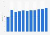 Dette nationale brute du Kazakhstan par rapport au PIB 2012-2022*