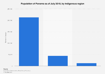 Panama: population number 2017, by  indigenous region