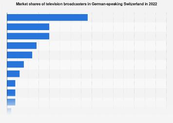 Market shares of TV broadcasters in German-speaking Switzerland 2018