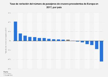 Crecimiento del número de cruceristas europeos por país 2016