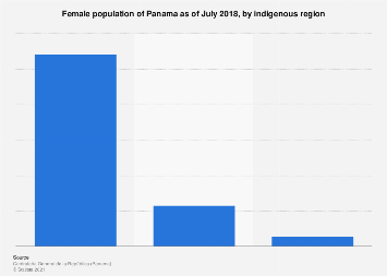 Panama: female population 2017, by  indigenous region