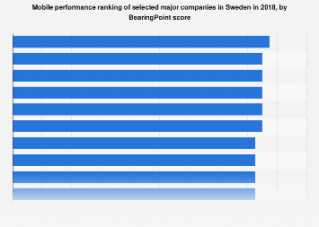 Mobile performance ranking of major companies in Sweden 2018