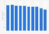 Panama: birth rate 2011-2016
