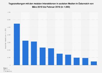 Tageszeitungen in Österreich mit der höchsten User-Interaktion im Social Web 2017