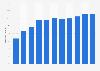Dette nationale brute du Turkménistan par rapport au PIB 2014-2024*