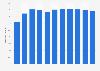 Dette nationale brute des Émirats arabes unis par rapport au PIB 2014-2024*