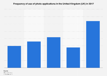 Usage frequency of photo applications in the UK 2017