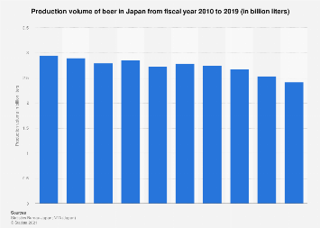 Beer production volume in Japan FY 2006-2015
