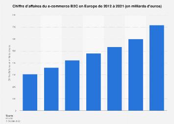 Chiffre d'affaires du e-commerce B2C en Europe 2012-2018