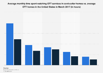 Monthly time spent watching OTT services in the U.S. in March 2017