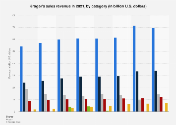 Kroger's sales revenue 2017, by category