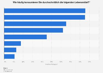 Häufigkeit des Konsums ausgewählter Lebensmittel in Deutschland 2017