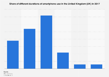 Duration of current smartphone use in the UK 2017