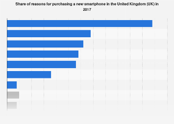 Smartphones: reasons for purchasing a new one in the UK 2017