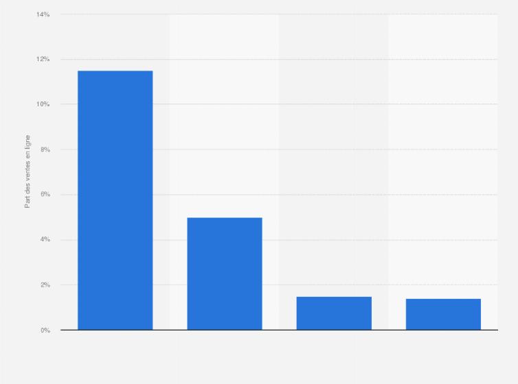 Beauté sélective   part des ventes en ligne par pays Europe 2016 ... e7efa395eea5