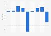 Fincantieri Group: profit/(loss) 2011-2017