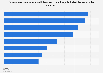 Smartphone brands with improved public image in the last five years in the U.S. 2017