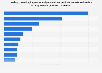 Leading cosmetics & personal care products markets worldwide 2016, by revenue