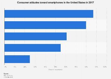 U.S. consumer attitudes toward smartphones 2017