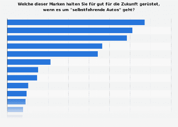 Zukünftig führende Marken im Bereich autonomer Fahrzeuge in Deutschland 2017
