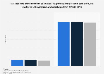 Brazil: cosmetics & personal care products market share 2016, by region