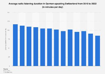 Radio listening duration in German-speaking Switzerland 2007-2017