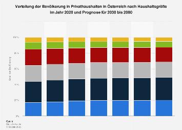 Prognose Bevölkerung in Privathaushalten in Österreich nach Haushaltsgröße bis 2080