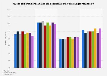 Moyens envisagés par les Français pour réduire leur budget vacances 2018
