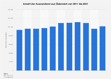 Auswanderer aus Österreich bis 2016