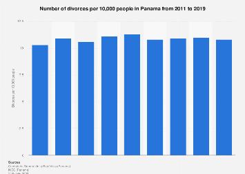 Divorce rate in Panama 2011-2015