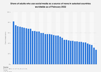 Social media as a news source worldwide 2019