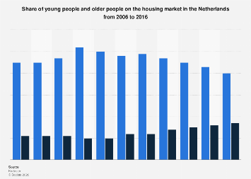Share of young people and older people on housing market in the Netherlands 2006-2016