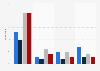 Usage of news aggregators worldwide 2017