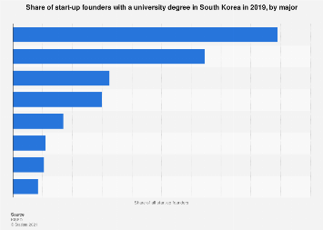 Start-up founders with a university degree in South Korea 2017 by major