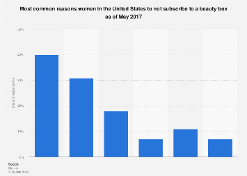 Beauty box non-subscription reasons according to female U.S. consumers 2017