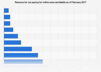 Reasons for not paying for online news worldwide 2017