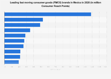 Mexico: leading FMCG brands 2018