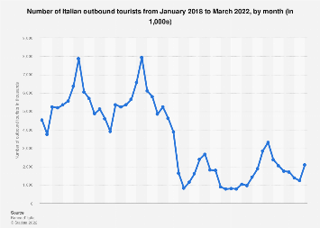 Italy: number of outbound tourists by month 2017-2018