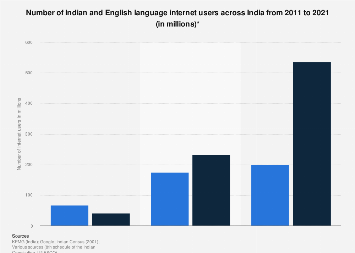 Number of Indian and English language internet users in India 2011-2021