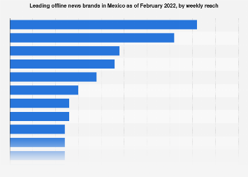 Leading offline news brands in Mexico 2017